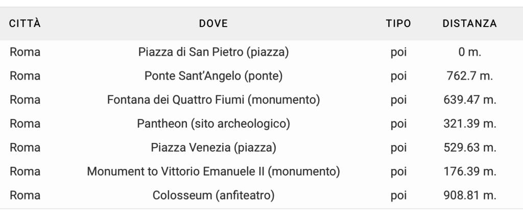 Itinerario Periscope by Giulio Base fatto con Viaggia&Risparmia